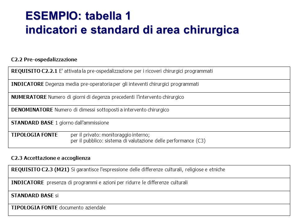 ESEMPIO: tabella 1 indicatori e standard di area chirurgica C2.2 Pre-ospedalizzazione TIPOLOGIA FONTEper il privato: monitoraggio interno; per il pubb