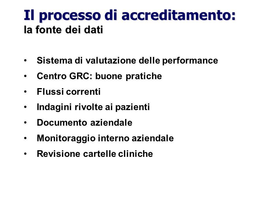 Il processo di accreditamento: la fonte dei dati Sistema di valutazione delle performance Centro GRC: buone pratiche Flussi correnti Indagini rivolte