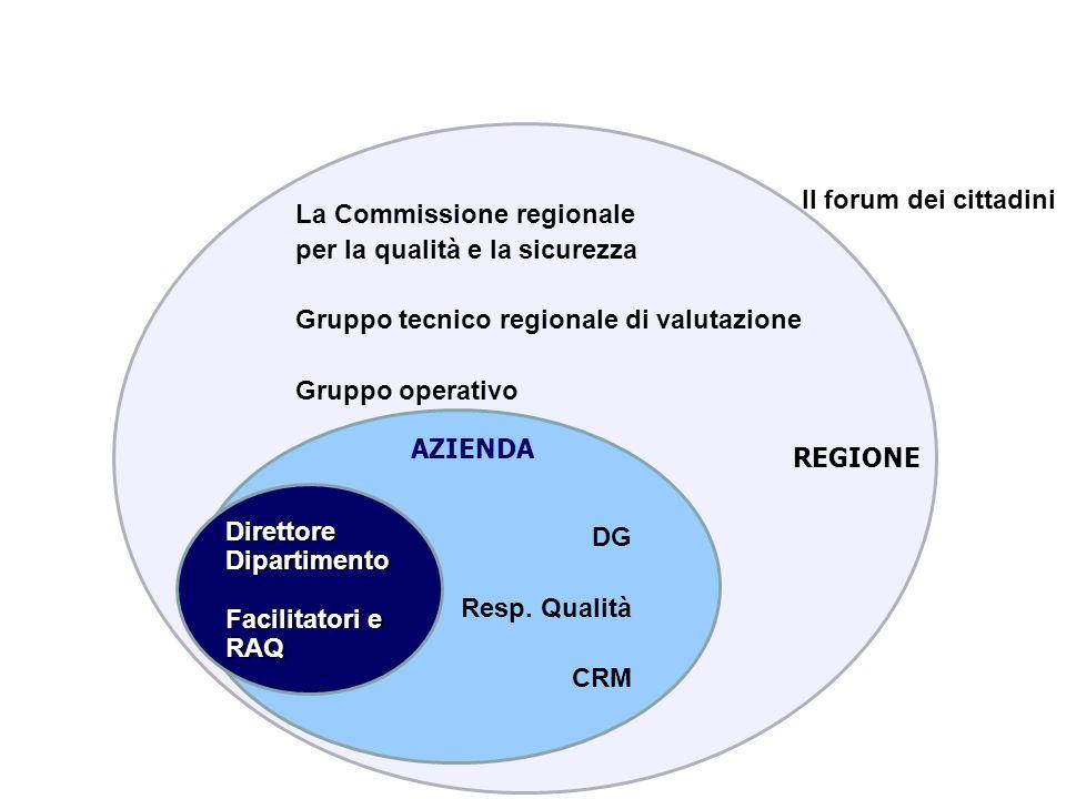La Commissione regionale per la qualità e la sicurezza Gruppo tecnico regionale di valutazione Gruppo operativo DG Resp. Qualità CRM Direttore Diparti