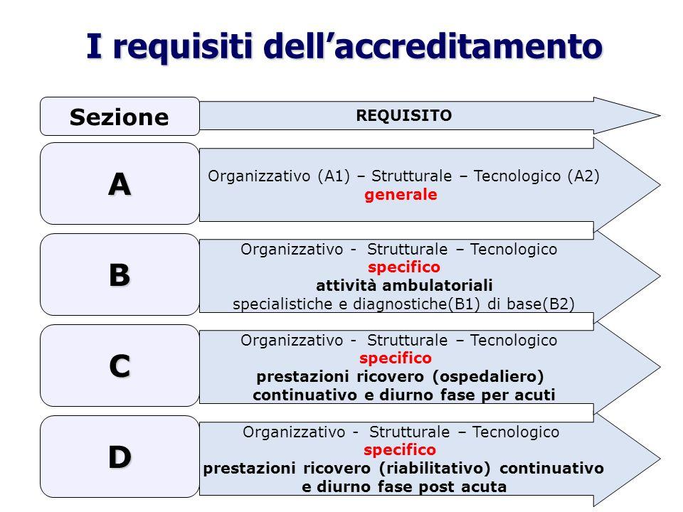 I requisiti dellaccreditamento Organizzativo - Strutturale – Tecnologico specifico prestazioni ricovero (riabilitativo) continuativo e diurno fase pos