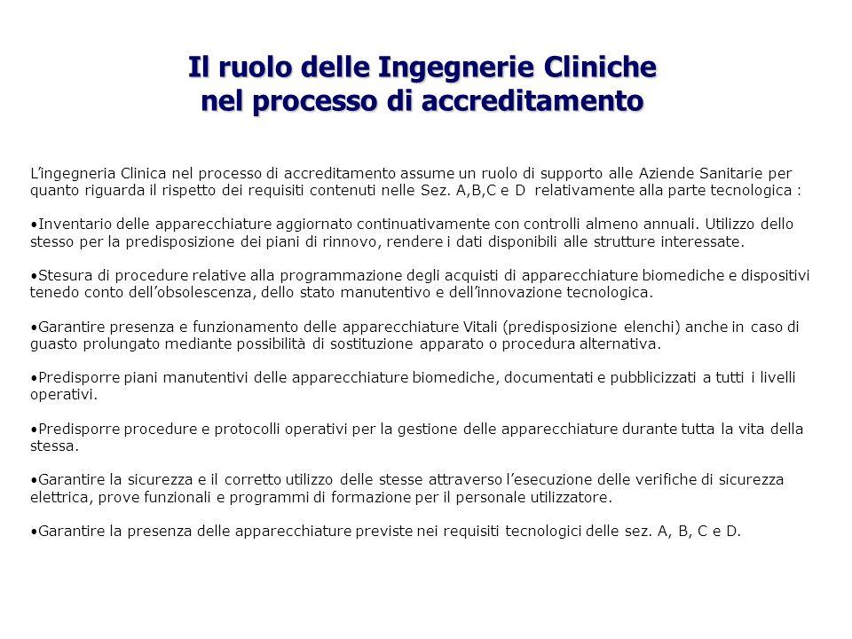 Il ruolo delle Ingegnerie Cliniche nel processo di accreditamento Lingegneria Clinica nel processo di accreditamento assume un ruolo di supporto alle
