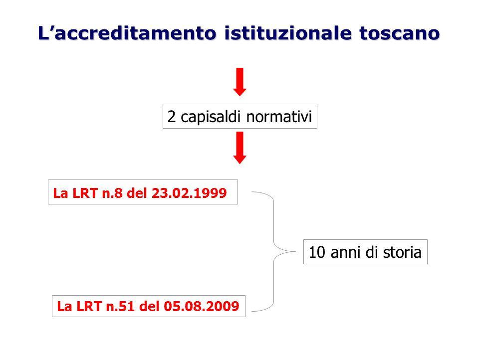 L.R.51/09 :CAPO VII – Gli strumenti del sistema Art.