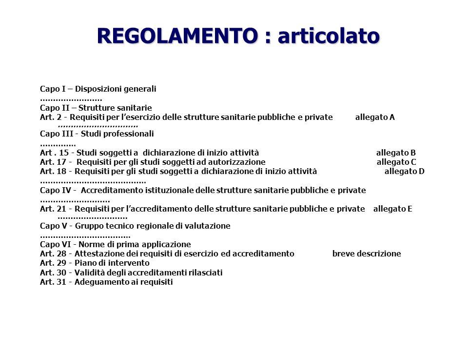 Capo I – Disposizioni generali …………………… Capo II – Strutture sanitarie Art. 2 - Requisiti per lesercizio delle strutture sanitarie pubbliche e private