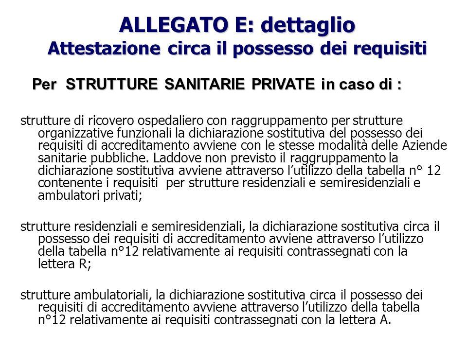 ALLEGATO E: dettaglio Attestazione circa il possesso dei requisiti Per STRUTTURE SANITARIE PRIVATE in caso di : strutture di ricovero ospedaliero con