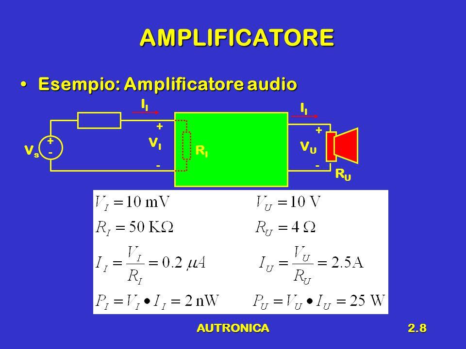AUTRONICA2.9 Definizione AMPLIFICATOREAMPLIFICATORE Due porteDue porte Il segnale duscita è una replica fedele del segnale dingressoIl segnale duscita è una replica fedele del segnale dingresso La potenza duscita è superiore a quella dingressoLa potenza duscita è superiore a quella dingresso ATTENZIONE!!!ATTENZIONE!!.