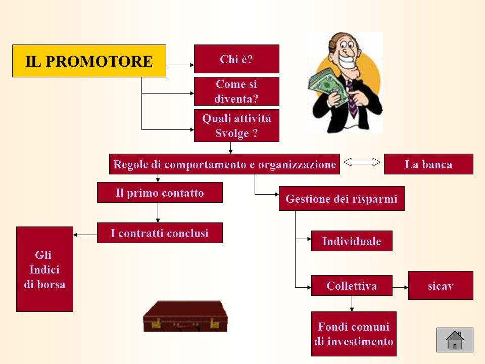Il promotore finanziario è una persona fisica che professionalmente esercita lofferta di strumenti finanziari, di solito con la tecnica del porta a porta.