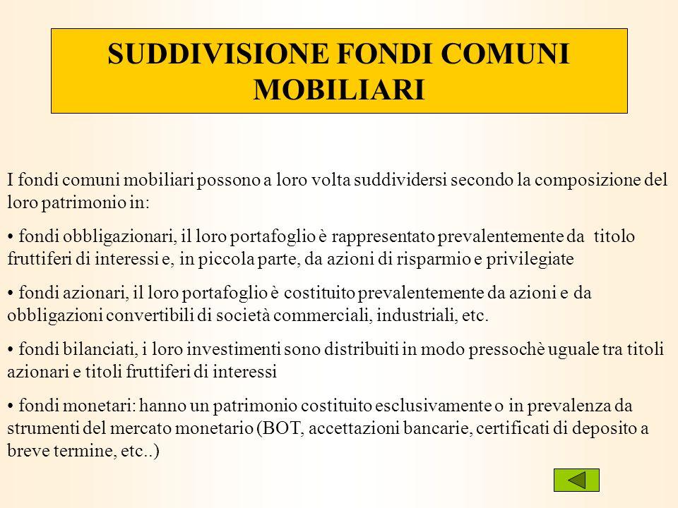 SUDDIVISIONE FONDI COMUNI MOBILIARI I fondi comuni mobiliari possono a loro volta suddividersi secondo la composizione del loro patrimonio in: fondi o