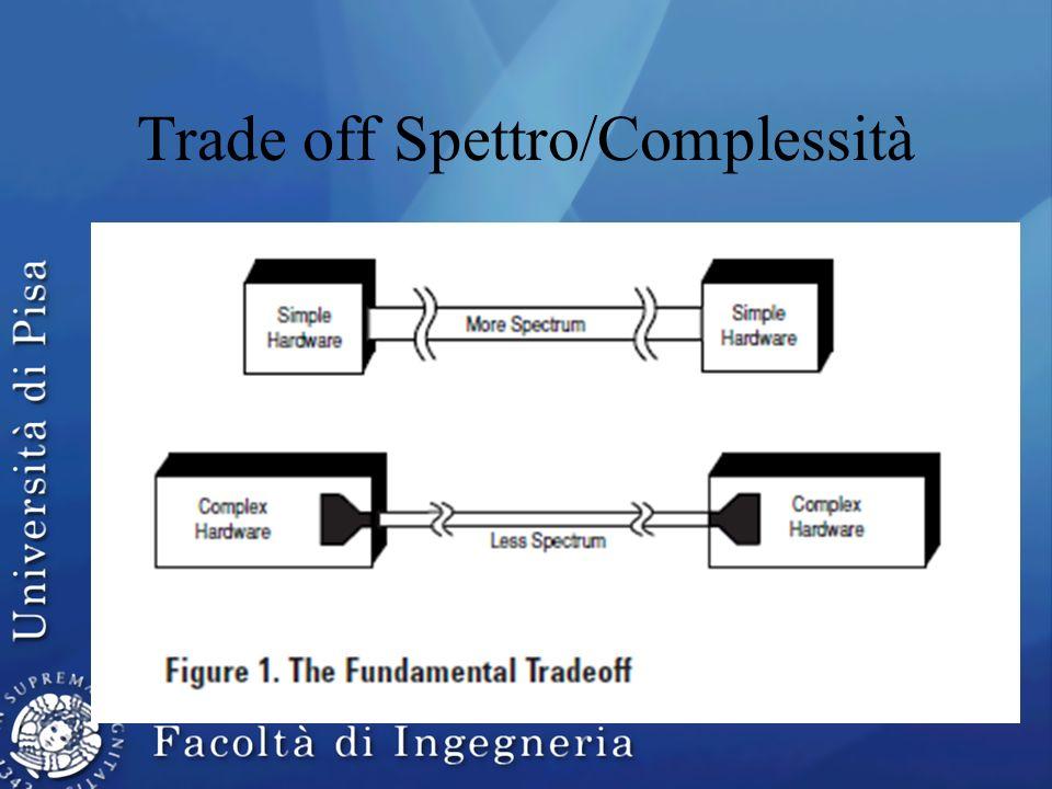 Trade off Spettro/Complessità