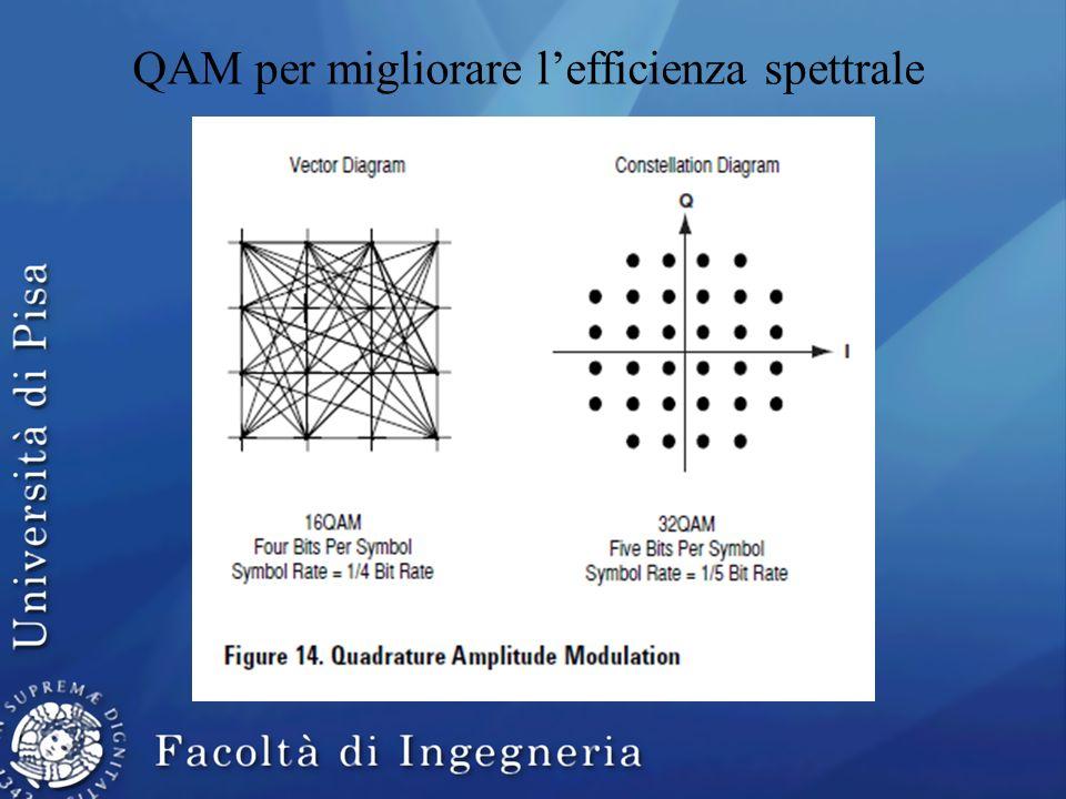 QAM per migliorare lefficienza spettrale