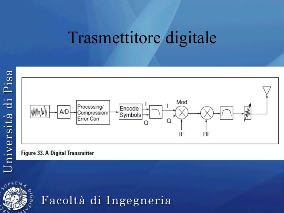 Trasmettitore digitale