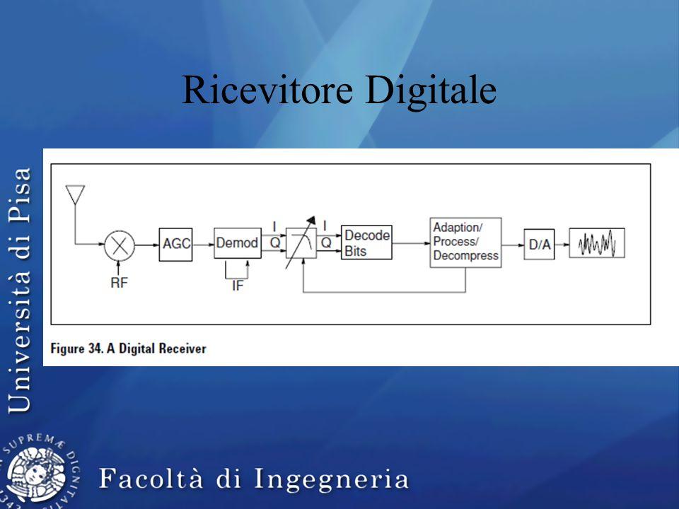 Ricevitore Digitale