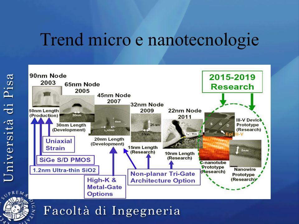 Trend micro e nanotecnologie