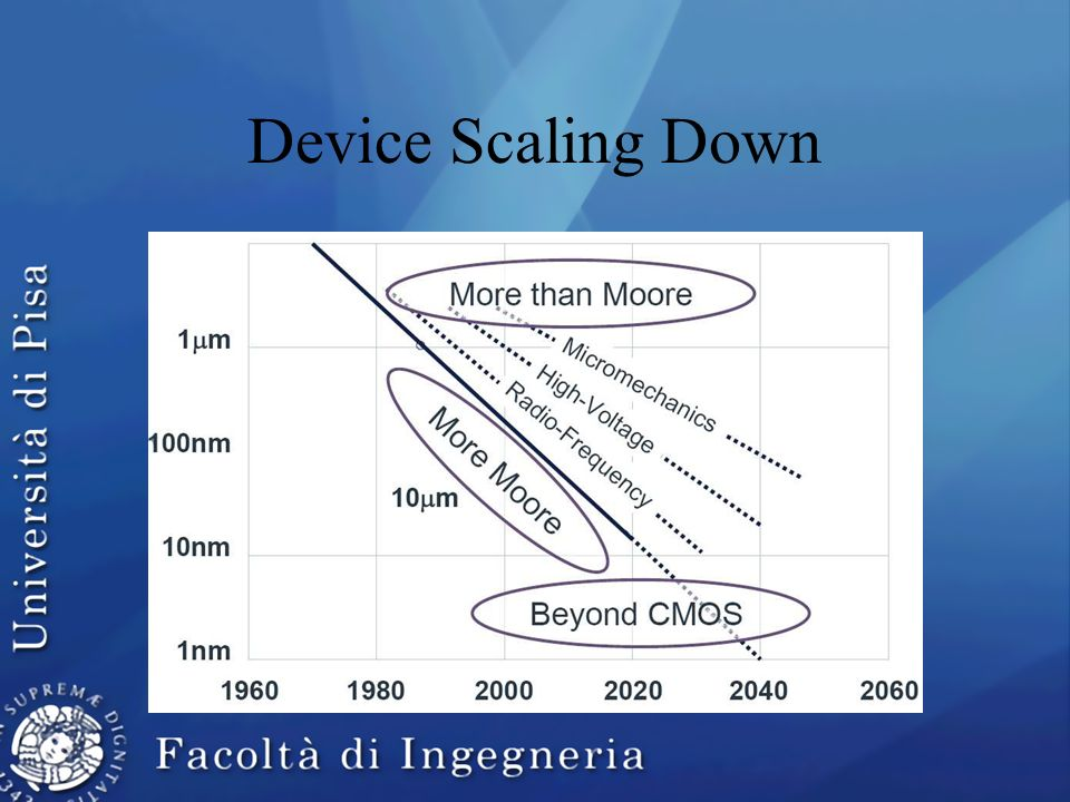 Device Scaling Down