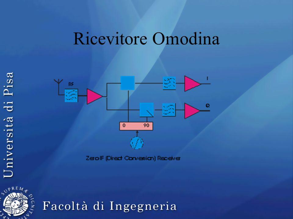 Ricevitore Omodina