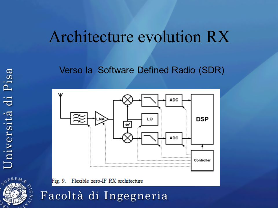 Architecture evolution RX Verso la Software Defined Radio (SDR)
