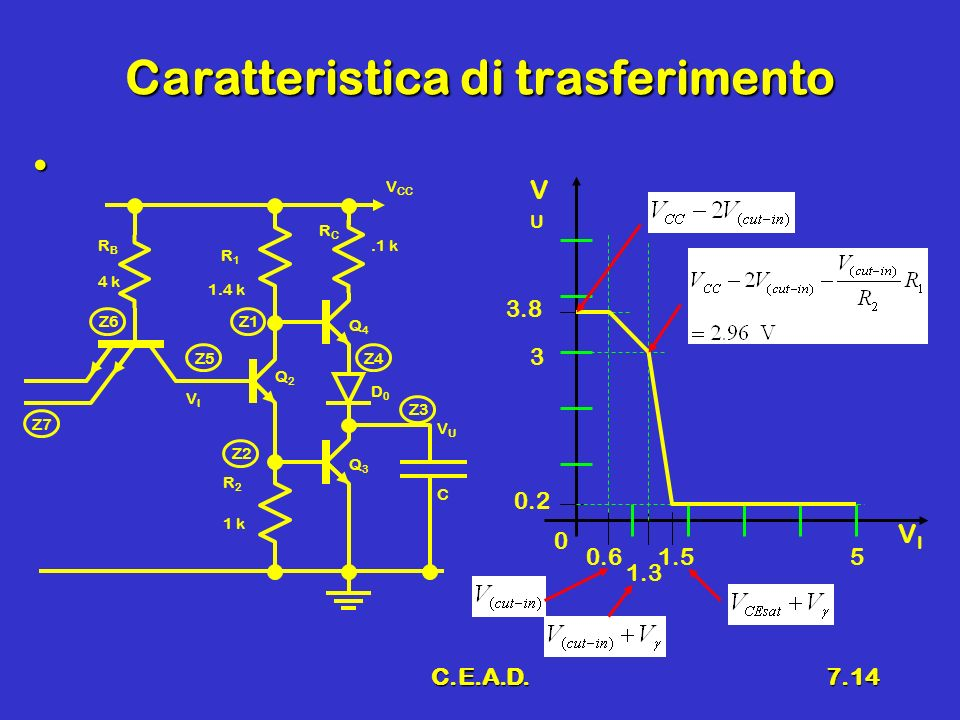 C.E.A.D.7.14 Caratteristica di trasferimento 0.2 0.61.55 0 3.8 VIVI VUVU 3 1.3 RCRC VUVU Q3Q3.1 k C VIVI V CC Q4Q4 Q2Q2 D0D0 R2R2 R1R1 1.4 k 1 k RBRB
