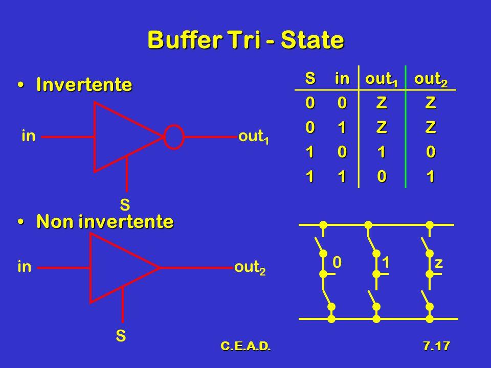 C.E.A.D.7.18 Circuito Tri – State Si deve obbligare sia Q 2 che Q 4 a non condurreSi deve obbligare sia Q 2 che Q 4 a non condurre RCRC VUVU Q3Q3.1 k VIVI V CC Q4Q4 Q2Q2 D0D0 R2R2 R1R1 1.4 k 1 k Z4 Z3 Z2 Z1 S in