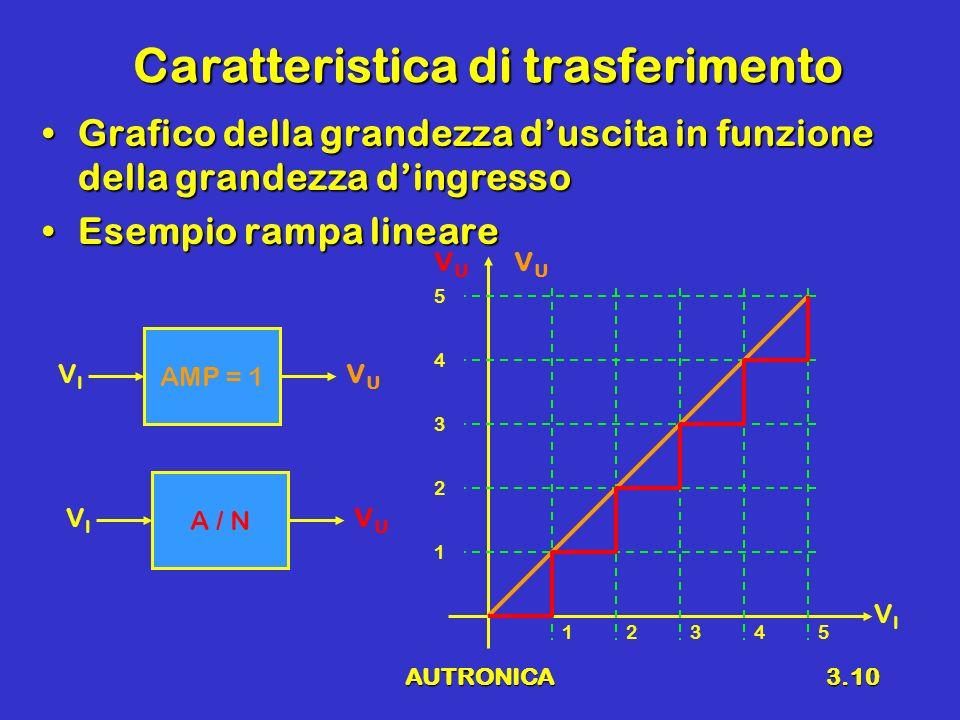 AUTRONICA3.10 Caratteristica di trasferimento Grafico della grandezza duscita in funzione della grandezza dingressoGrafico della grandezza duscita in funzione della grandezza dingresso Esempio rampa lineareEsempio rampa lineare VIVI VUVU VUVU 12345 1 2 3 4 5 AMP = 1 VIVI VUVU A / N VIVI VUVU