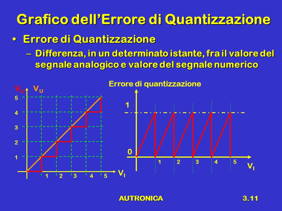 AUTRONICA3.11 Grafico dellErrore di Quantizzazione Errore di QuantizzazioneErrore di Quantizzazione –Differenza, in un determinato istante, fra il valore del segnale analogico e valore del segnale numerico VIVI VUVU VUVU 12345 1 2 3 4 5 12345 0 1 Errore di quantizzazione VIVI