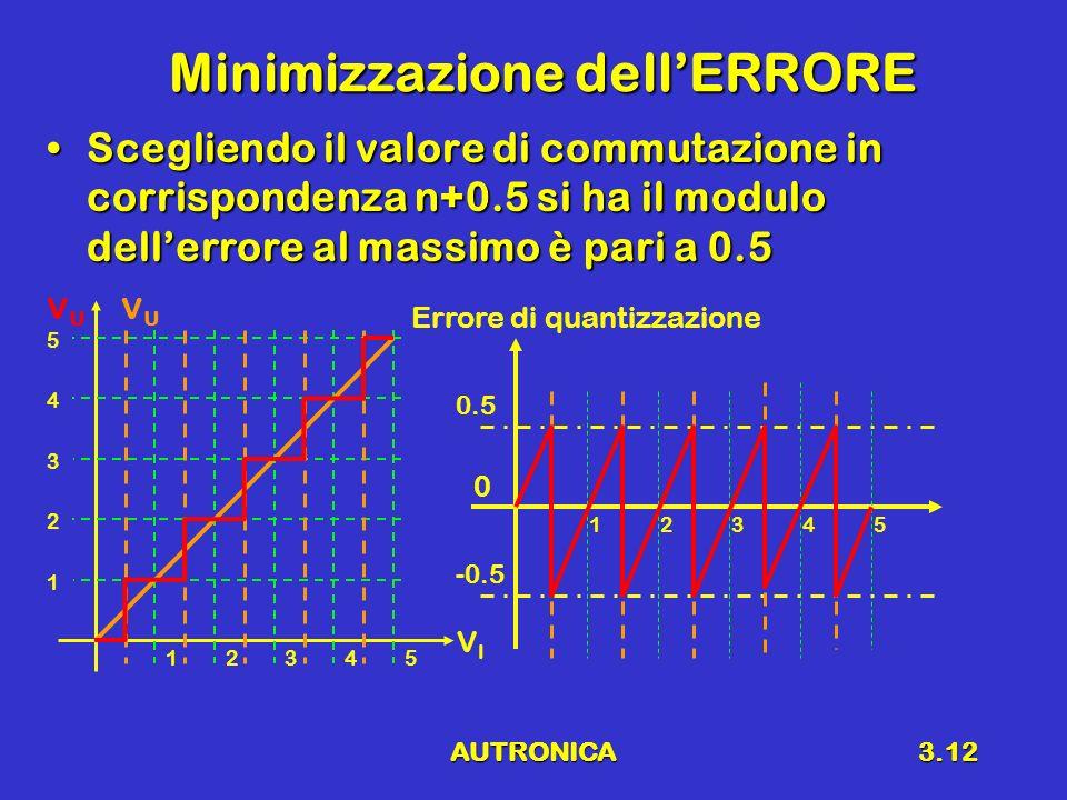 AUTRONICA3.12 Minimizzazione dellERRORE Scegliendo il valore di commutazione in corrispondenza n+0.5 si ha il modulo dellerrore al massimo è pari a 0.5Scegliendo il valore di commutazione in corrispondenza n+0.5 si ha il modulo dellerrore al massimo è pari a 0.5 12345 0 -0.5 Errore di quantizzazione VIVI VUVU VUVU 12345 1 2 3 4 5 0.5