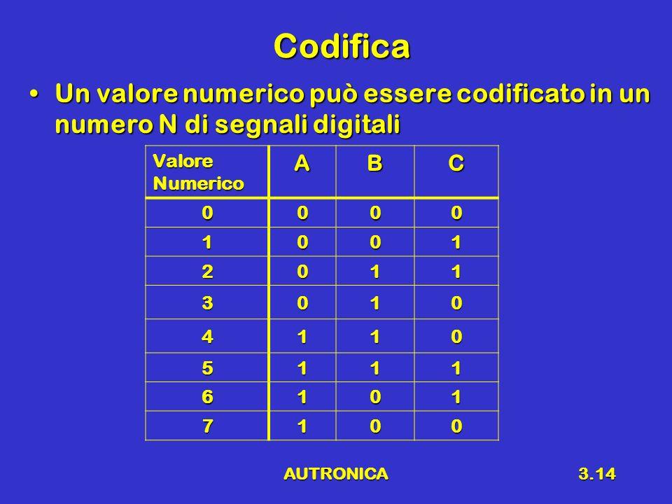 AUTRONICA3.14 Codifica Un valore numerico può essere codificato in un numero N di segnali digitaliUn valore numerico può essere codificato in un numero N di segnali digitali Valore Numerico ABC 0000 1001 2011 3010 4110 5111 6101 7100