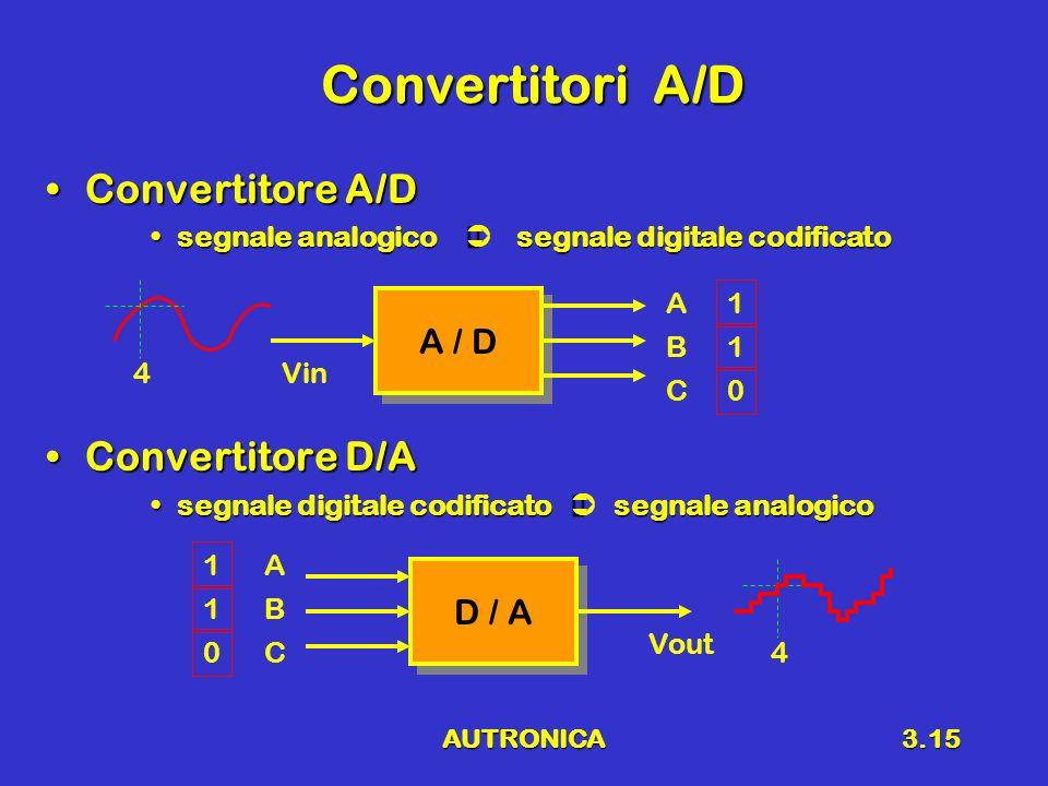 AUTRONICA3.15 Convertitori A/D Convertitore A/DConvertitore A/D segnale analogico segnale digitale codificatosegnale analogico segnale digitale codificato Convertitore D/AConvertitore D/A segnale digitale codificato segnale analogicosegnale digitale codificato segnale analogico A / D 4Vin A C B 1 0 1 D / A 4 Vout A C B 1 0 1