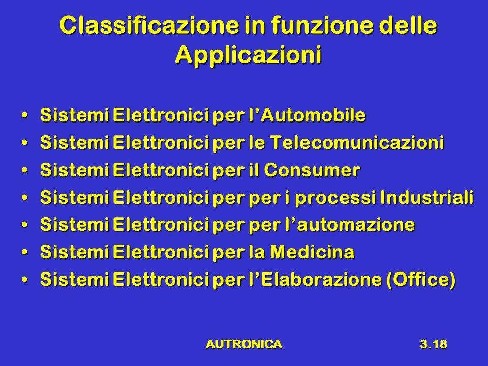 AUTRONICA3.18 Classificazione in funzione delle Applicazioni Sistemi Elettronici per lAutomobileSistemi Elettronici per lAutomobile Sistemi Elettronici per le TelecomunicazioniSistemi Elettronici per le Telecomunicazioni Sistemi Elettronici per il ConsumerSistemi Elettronici per il Consumer Sistemi Elettronici per per i processi IndustrialiSistemi Elettronici per per i processi Industriali Sistemi Elettronici per per lautomazioneSistemi Elettronici per per lautomazione Sistemi Elettronici per la MedicinaSistemi Elettronici per la Medicina Sistemi Elettronici per lElaborazione (Office)Sistemi Elettronici per lElaborazione (Office)