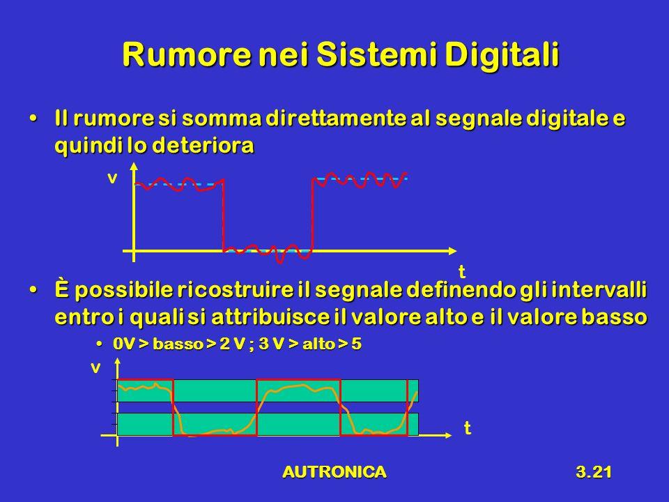 AUTRONICA3.21 Rumore nei Sistemi Digitali Il rumore si somma direttamente al segnale digitale e quindi lo deterioraIl rumore si somma direttamente al segnale digitale e quindi lo deteriora È possibile ricostruire il segnale definendo gli intervalli entro i quali si attribuisce il valore alto e il valore bassoÈ possibile ricostruire il segnale definendo gli intervalli entro i quali si attribuisce il valore alto e il valore basso 0V > basso > 2 V ; 3 V > alto > 50V > basso > 2 V ; 3 V > alto > 5 v t v t