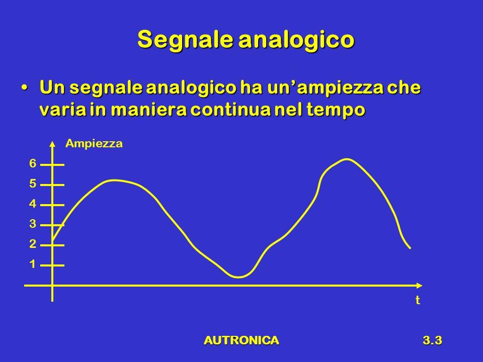 AUTRONICA3.3 Segnale analogico Un segnale analogico ha unampiezza che varia in maniera continua nel tempoUn segnale analogico ha unampiezza che varia in maniera continua nel tempo Ampiezza t 1 2 3 4 5 6