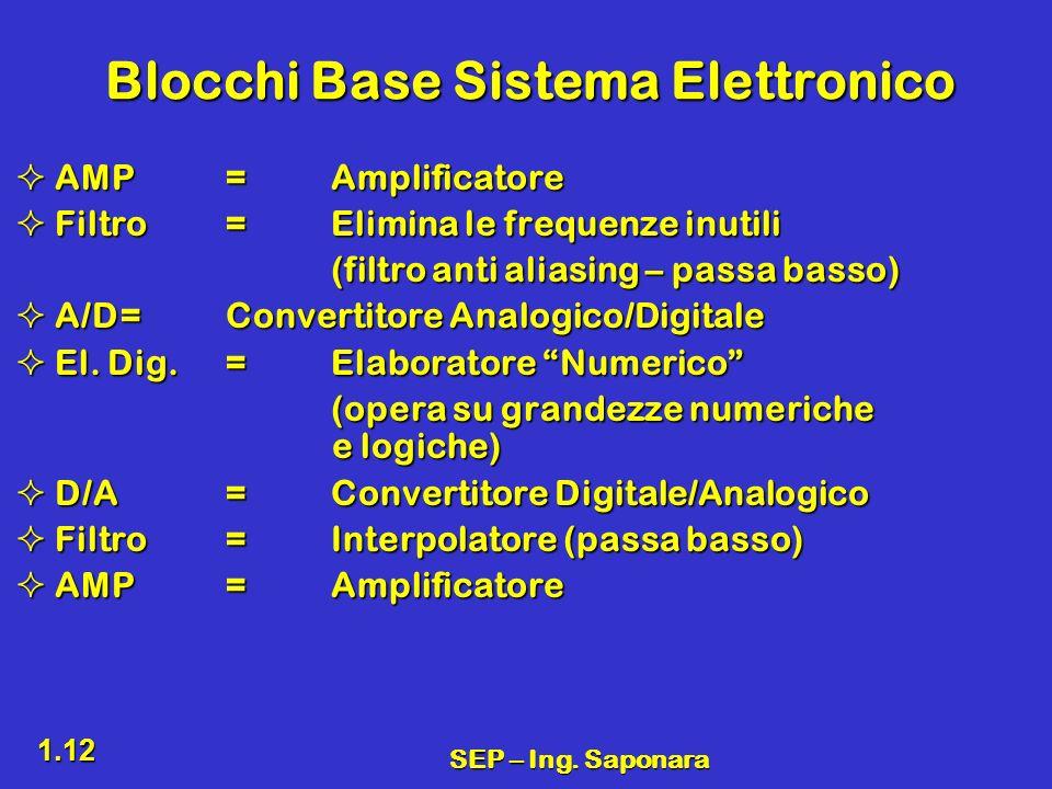 SEP – Ing. Saponara 1.12 Blocchi Base Sistema Elettronico AMP=Amplificatore AMP=Amplificatore Filtro=Elimina le frequenze inutili Filtro=Elimina le fr