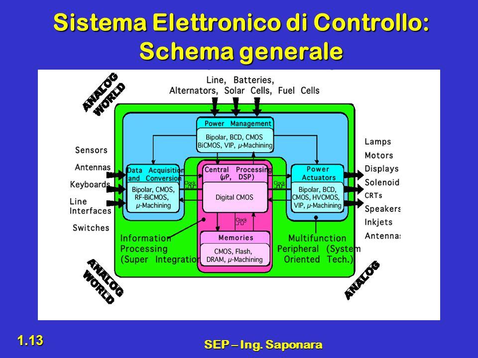 SEP – Ing. Saponara 1.13 Sistema Elettronico di Controllo: Schema generale