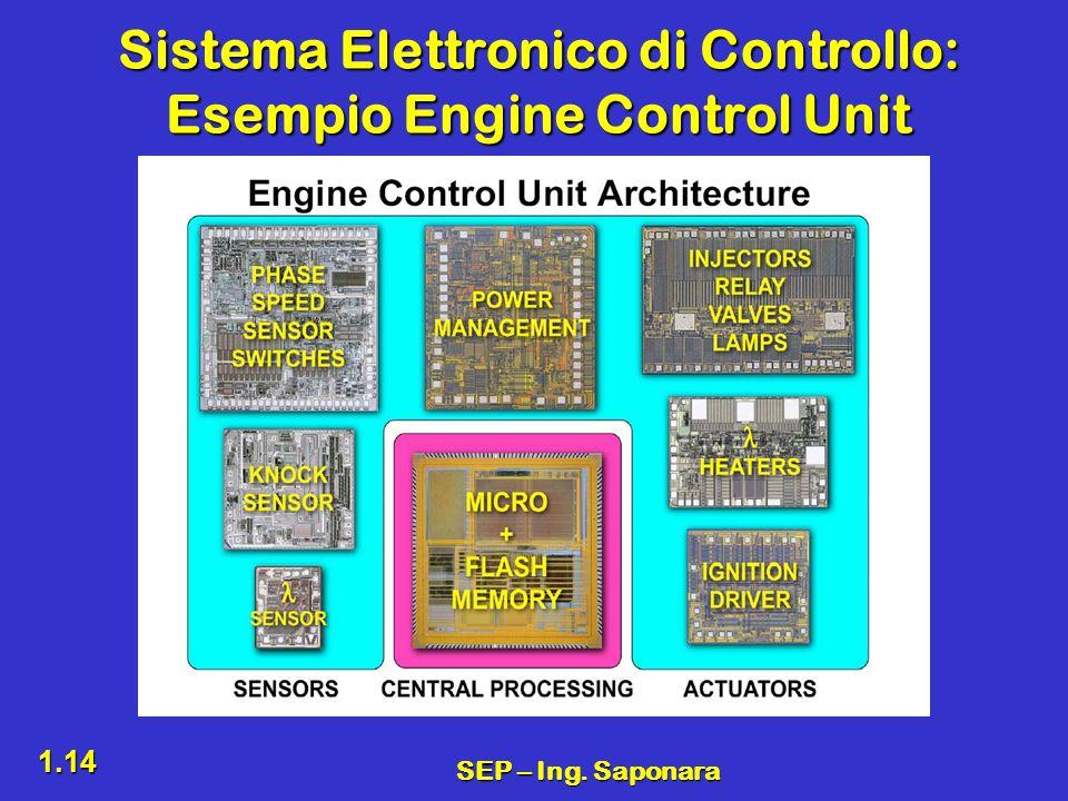 SEP – Ing. Saponara 1.14 Sistema Elettronico di Controllo: Esempio Engine Control Unit