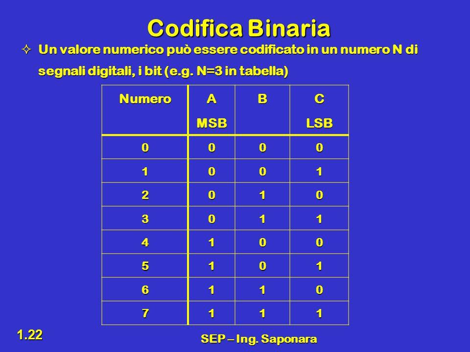 SEP – Ing. Saponara 1.22 Codifica Binaria Un valore numerico può essere codificato in un numero N di segnali digitali, i bit (e.g. N=3 in tabella) Un