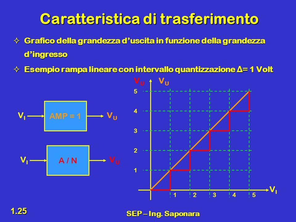 SEP – Ing. Saponara 1.25 Caratteristica di trasferimento Grafico della grandezza duscita in funzione della grandezza dingresso Grafico della grandezza