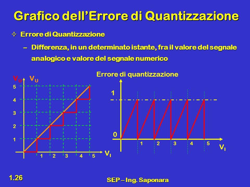 SEP – Ing. Saponara 1.26 Grafico dellErrore di Quantizzazione Errore di Quantizzazione Errore di Quantizzazione –Differenza, in un determinato istante