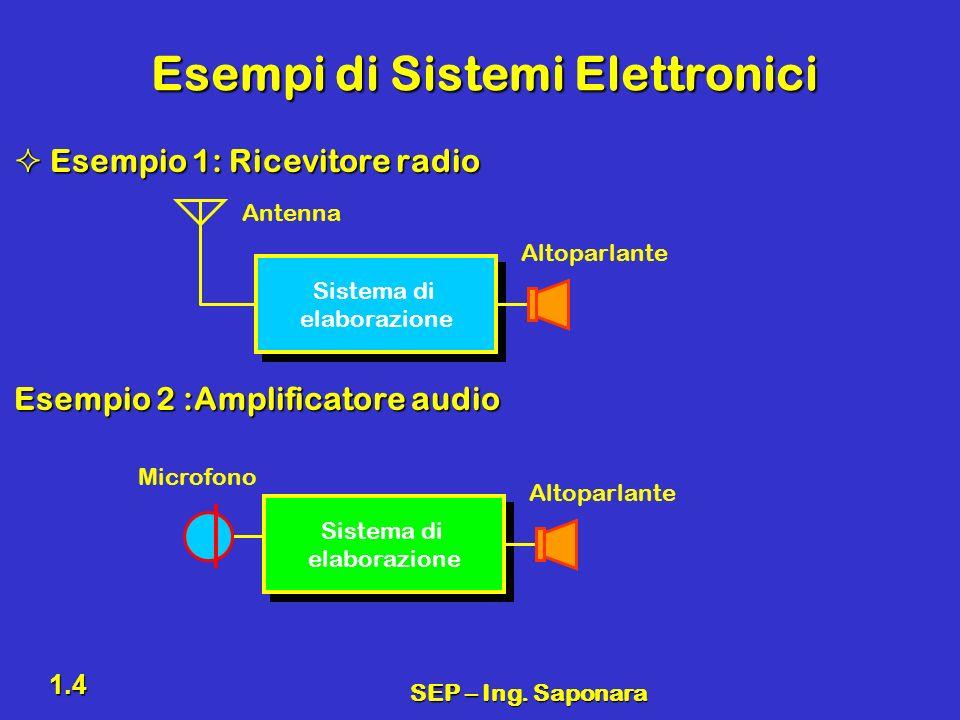 SEP – Ing. Saponara 1.4 Esempi di Sistemi Elettronici Esempio 1: Ricevitore radio Esempio 1: Ricevitore radio Esempio 2 :Amplificatore audio Sistema d