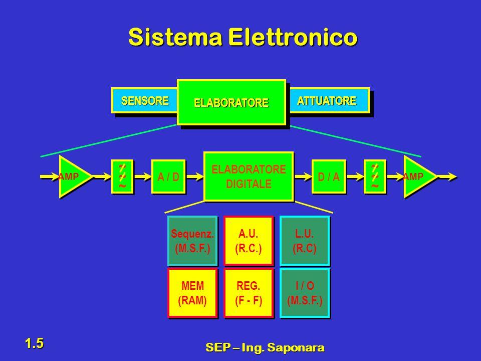 SEP – Ing. Saponara 1.5 Sistema Elettronico SENSORESENSOREATTUATOREATTUATORE ELABORATOREELABORATORE ~~~~~~ ~~~~~~ AMP A / D ~~~~~~ ~~~~~~ AMP D / A EL