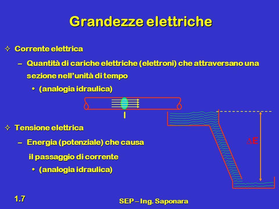 SEP – Ing. Saponara 1.7 Grandezze elettriche Corrente elettrica Corrente elettrica –Quantità di cariche elettriche (elettroni) che attraversano una se
