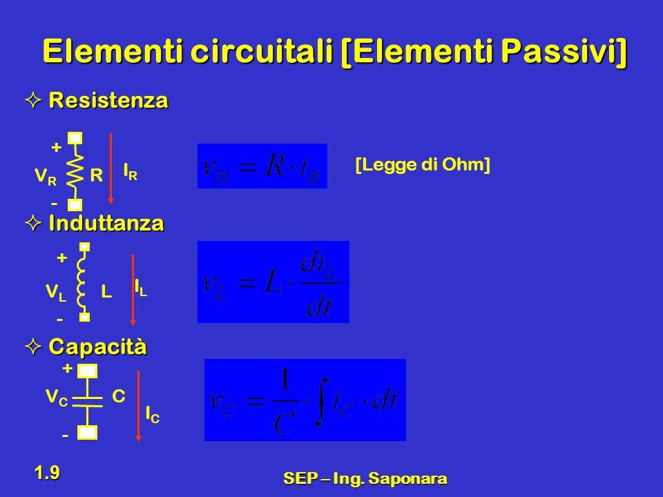SEP – Ing. Saponara 1.9 Elementi circuitali [Elementi Passivi] Resistenza Resistenza Induttanza Induttanza Capacità Capacità RVRVR IRIR - + [Legge di