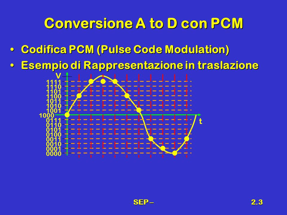 SEP –2.3 Conversione A to D con PCM Codifica PCM (Pulse Code Modulation)Codifica PCM (Pulse Code Modulation) Esempio di Rappresentazione in traslazion