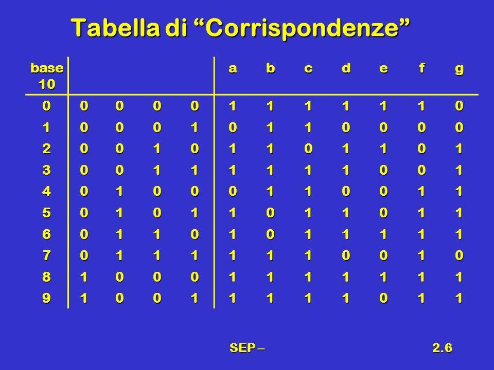 SEP –2.6 Tabella di Corrispondenze base 10 abcdefg 000001111110 100010110000 200101101101 300111111001 401000110011 501011011011 601101011111 70111111