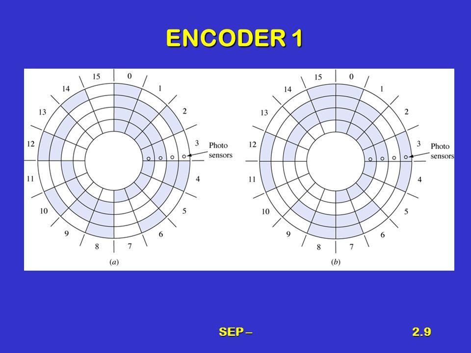 SEP –2.10 Codici alfanumerici Necessità di rappresentare caratteri alfabetici con un codice binarioNecessità di rappresentare caratteri alfabetici con un codice binario Alfabeto = 26 simboli diversiAlfabeto = 26 simboli diversi Necessità di maiuscole e minuscoleNecessità di maiuscole e minuscole Numeri = 10 simboliNumeri = 10 simboli Caratteri specialiCaratteri speciali Codice ASCII a 128 simboliCodice ASCII a 128 simboli UNICODE 16 bit simboli e ideogrammi (universale)UNICODE 16 bit simboli e ideogrammi (universale)