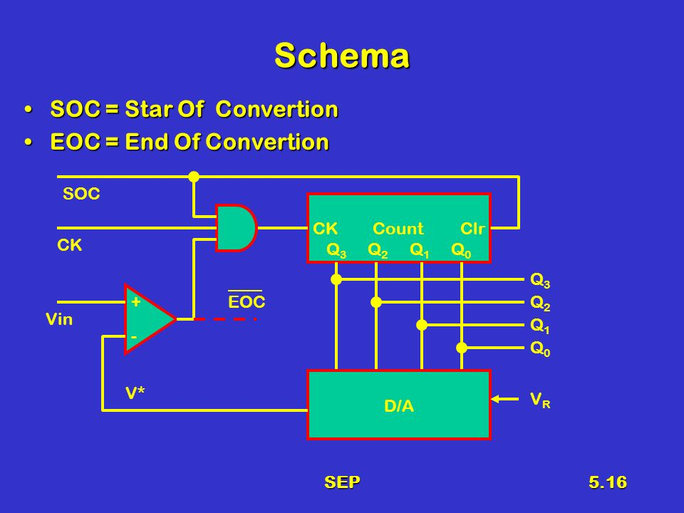 SEP5.16 Schema SOC = Star Of ConvertionSOC = Star Of Convertion EOC = End Of ConvertionEOC = End Of Convertion CK Count Clr Q 3 Q 2 Q 1 Q 0 D/A EOC SOC CK Vin + - Q3Q3 Q2Q2 Q1Q1 Q0Q0 VRVR V*