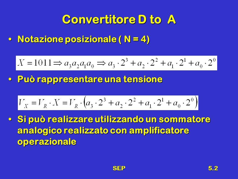 SEP5.13 Osservazioni Da ogni nodo (A, B, C, D) guardando a destra e a sinistra si vede 2RDa ogni nodo (A, B, C, D) guardando a destra e a sinistra si vede 2R (esempio: da A vs Sx 2R, vs Dx 2R||2R+R = 2R) La V xn con solo il bit n attivo valeLa V xn con solo il bit n attivo vale V U (1000) = V R /3, V U (0100) = V R /6,V U (1000) = V R /3, V U (0100) = V R /6, V U (0010) = V R /12, V U (0001) = V R /24 V U (0010) = V R /12, V U (0001) = V R /24 La rete è lineare, quindi si può usare il principio di sovrapposizione degli effettiLa rete è lineare, quindi si può usare il principio di sovrapposizione degli effetti