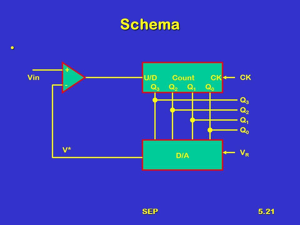 SEP5.21 Schema U/D Count CK Q 3 Q 2 Q 1 Q 0 D/A Vin + - Q3Q3 Q2Q2 Q1Q1 Q0Q0 VRVR V* CK