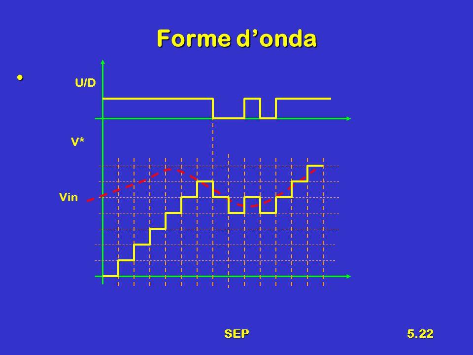 SEP5.22 Forme donda U/D Vin V*