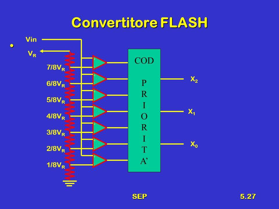 SEP5.27 Convertitore FLASH + - + - + - + - + - + - + - COD P R I O R I T A VRVR Vin X2X2 X1X1 X0X0 1/8V R 2/8V R 3/8V R 4/8V R 5/8V R 6/8V R 7/8V R