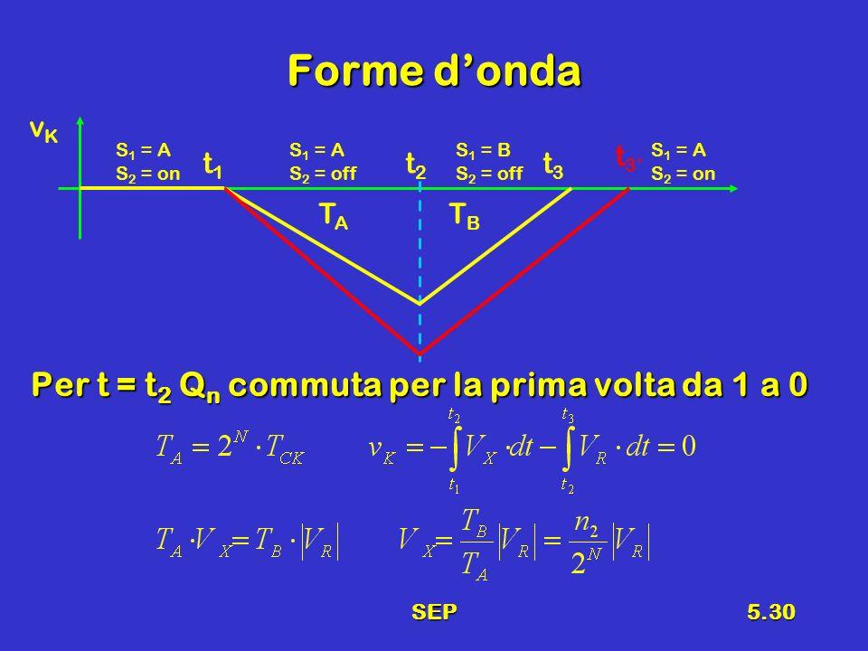 SEP5.30 Forme donda Per t = t 2 Q n commuta per la prima volta da 1 a 0 vKvK TATA TBTB t1t1 t2t2 t3t3 t3t3 S 1 = A S 2 = on S 1 = A S 2 = off S 1 = B S 2 = off S 1 = A S 2 = on