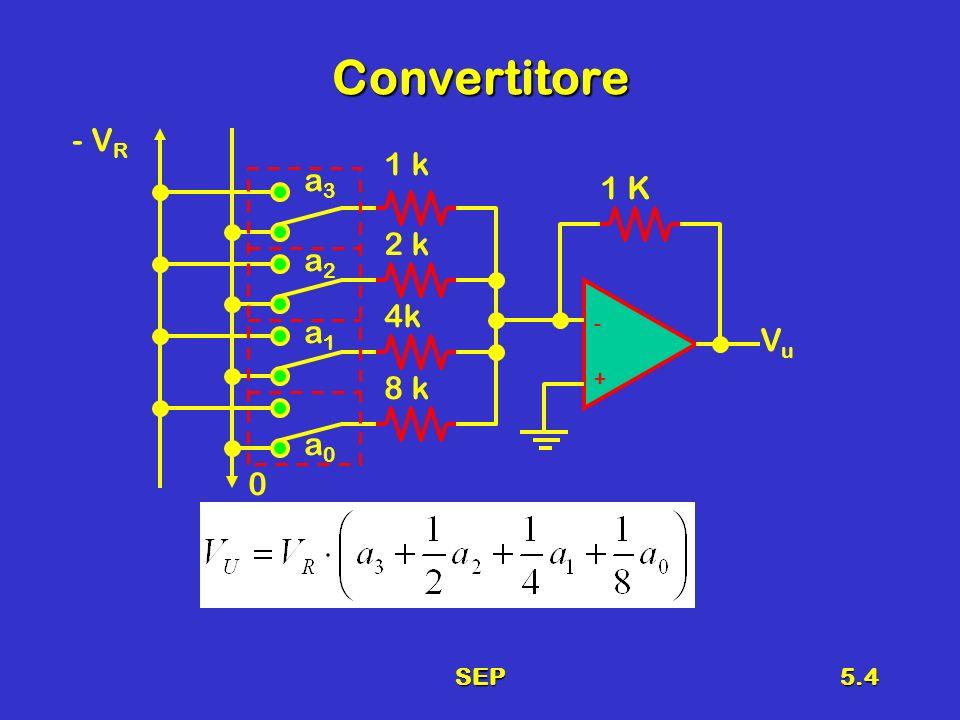 SEP5.15 Convertitore A to D a conteggio Elementi necessari 1.Segnale di Clock 2.Convertitore D/A 3.Contatore UP 4.Comparatore 5.Porta AND