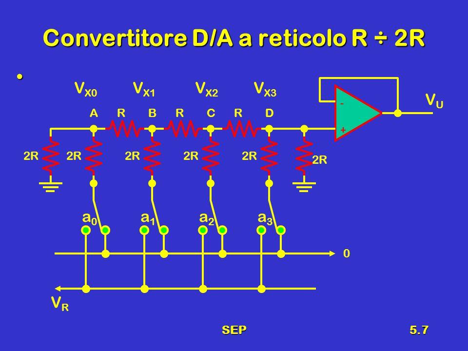 SEP5.7 Convertitore D/A a reticolo R ÷ 2R a0a0 a1a1 a2a2 a3a3 2R RRR + - 0 VRVR V X3 V X2 V X1 V X0 ABCD VUVU